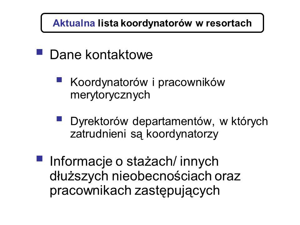 Aktualna lista koordynatorów w resortach Dane kontaktowe Koordynatorów i pracowników merytorycznych Dyrektorów departamentów, w których zatrudnieni są koordynatorzy Informacje o stażach/ innych dłuższych nieobecnościach oraz pracownikach zastępujących