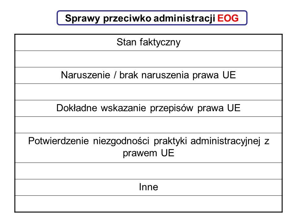 Sprawy przeciwko administracji EOG Stan faktyczny Naruszenie / brak naruszenia prawa UE Dokładne wskazanie przepisów prawa UE Potwierdzenie niezgodności praktyki administracyjnej z prawem UE Inne