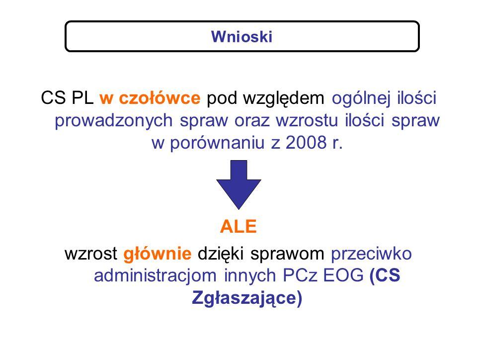 CS PL - słabe wyniki w sprawach przeciwko administracji PL (CS Prowadzące) 1.