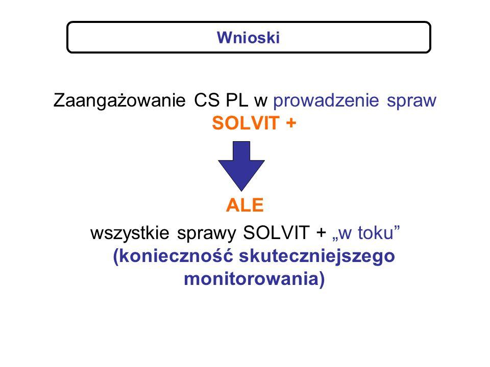 Zaangażowanie CS PL w prowadzenie spraw SOLVIT + ALE wszystkie sprawy SOLVIT + w toku (konieczność skuteczniejszego monitorowania) Wnioski