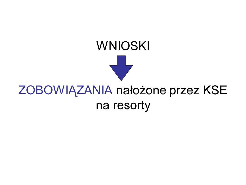LISTA KOORDYNATORÓW
