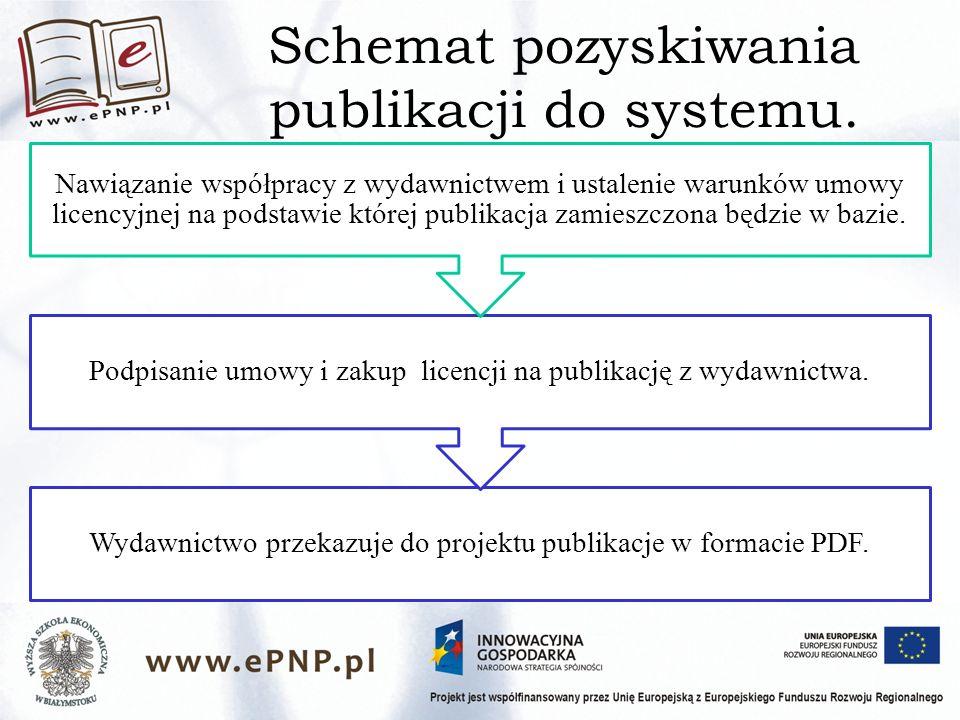 Schemat pozyskiwania publikacji do systemu.
