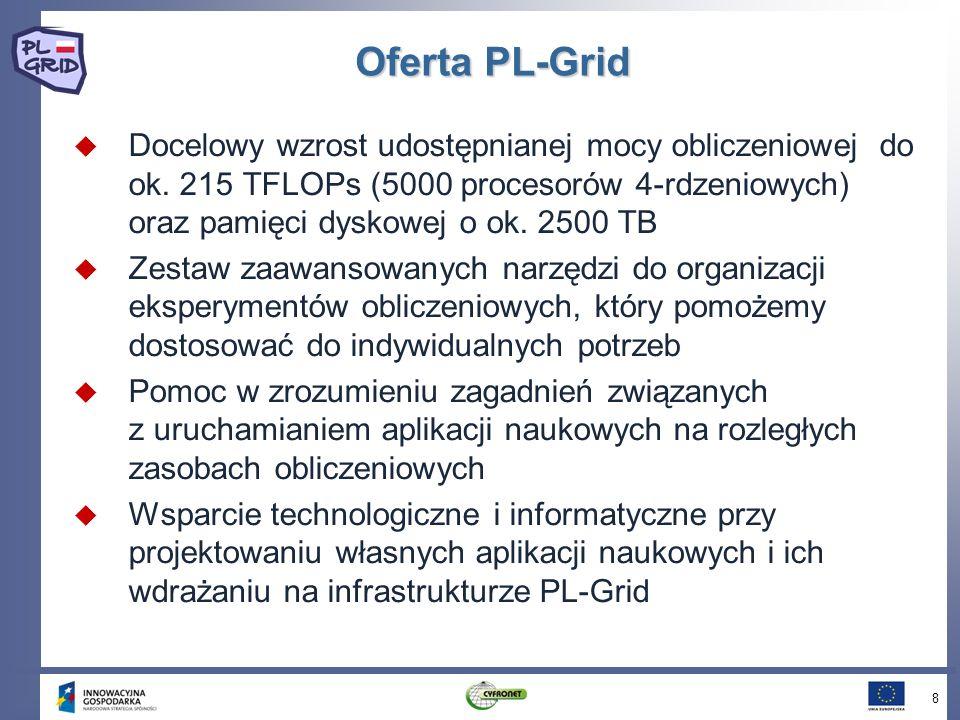 Oferta PL-Grid Docelowy wzrost udostępnianej mocy obliczeniowej do ok. 215 TFLOPs (5000 procesorów 4-rdzeniowych) oraz pamięci dyskowej o ok. 2500 TB