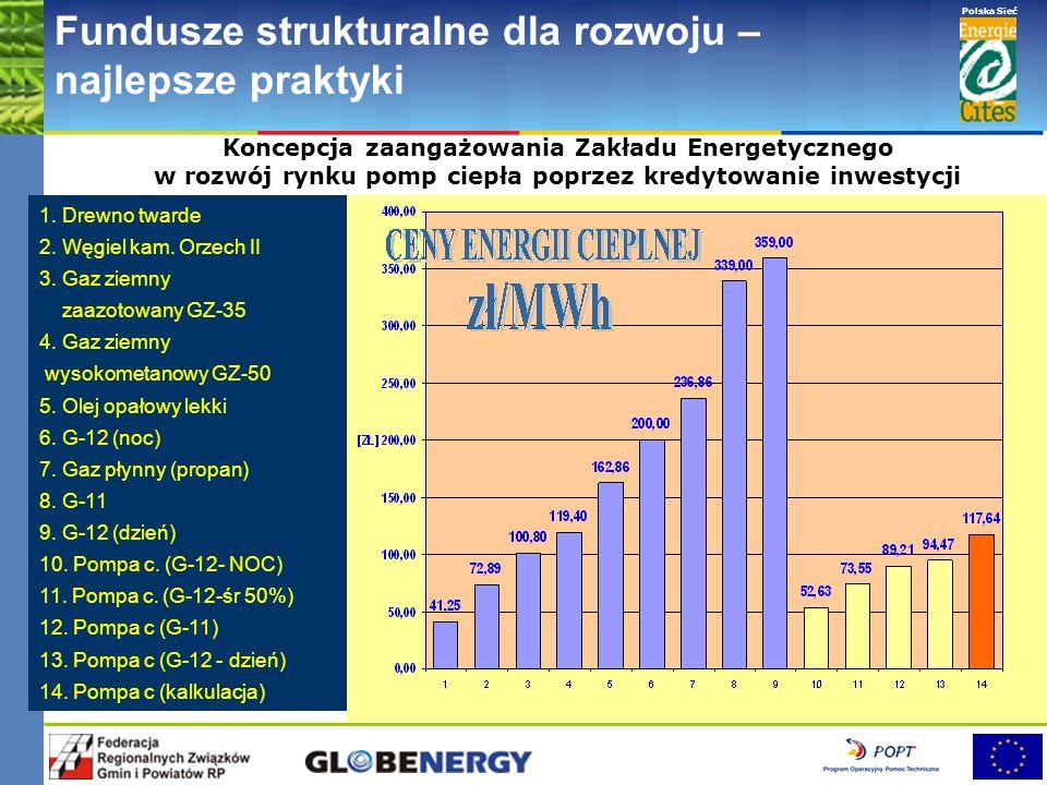 www.pnec.org.pl Polska Sieć www.dobrepraktyki.org.pl Fundusze strukturalne dla rozwoju – najlepsze praktyki System woda/woda, pompa ciepła GMSW 38 OCH