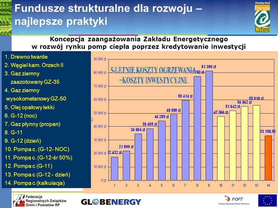 www.pnec.org.pl Polska Sieć www.dobrepraktyki.org.pl Fundusze strukturalne dla rozwoju – najlepsze praktyki 1. Drewno twarde 2. Węgiel kam. Orzech II