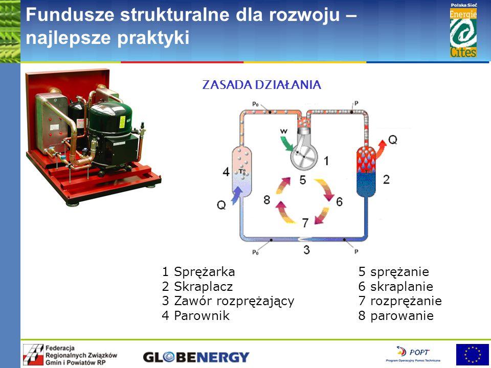 www.pnec.org.pl Polska Sieć www.dobrepraktyki.org.pl Fundusze strukturalne dla rozwoju – najlepsze praktyki ZASADA DZIAŁANIA 1 Sprężarka5 sprężanie 2 Skraplacz6 skraplanie 3 Zawór rozprężający7 rozprężanie 4 Parownik8 parowanie