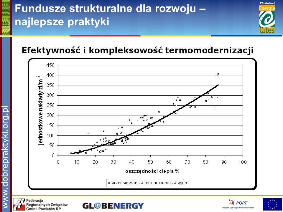 www.pnec.org.pl Polska Sieć www.dobrepraktyki.org.pl Fundusze strukturalne dla rozwoju – najlepsze praktyki Efektywność i kompleksowość termomoderniza
