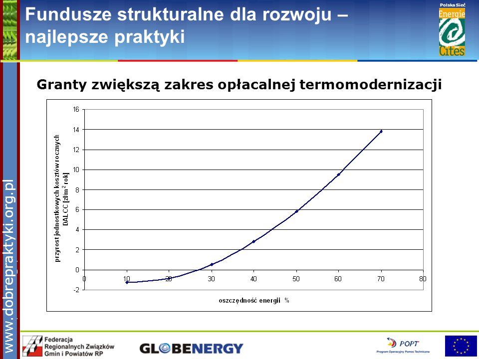 www.pnec.org.pl Polska Sieć www.dobrepraktyki.org.pl Fundusze strukturalne dla rozwoju – najlepsze praktyki Granty zwiększą zakres opłacalnej termomod