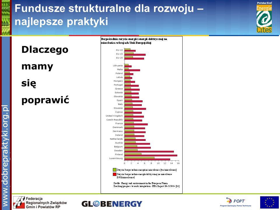 www.pnec.org.pl Polska Sieć www.dobrepraktyki.org.pl Fundusze strukturalne dla rozwoju – najlepsze praktyki Dlaczego mamy się poprawić