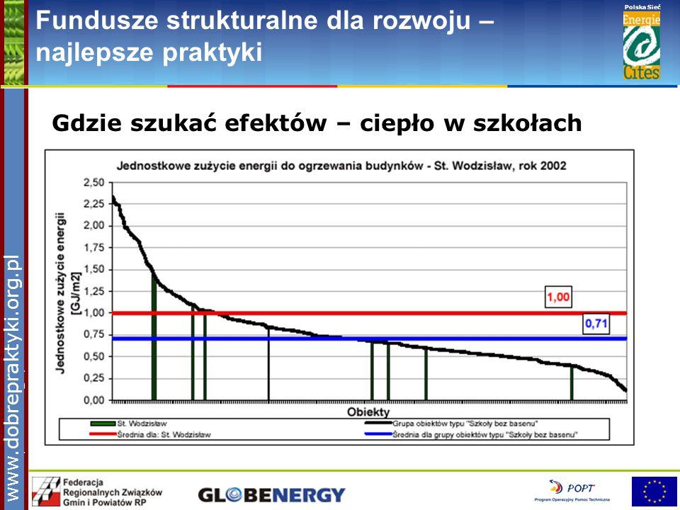 www.pnec.org.pl Polska Sieć www.dobrepraktyki.org.pl Fundusze strukturalne dla rozwoju – najlepsze praktyki Gdzie szukać efektów – ciepło w szkołach