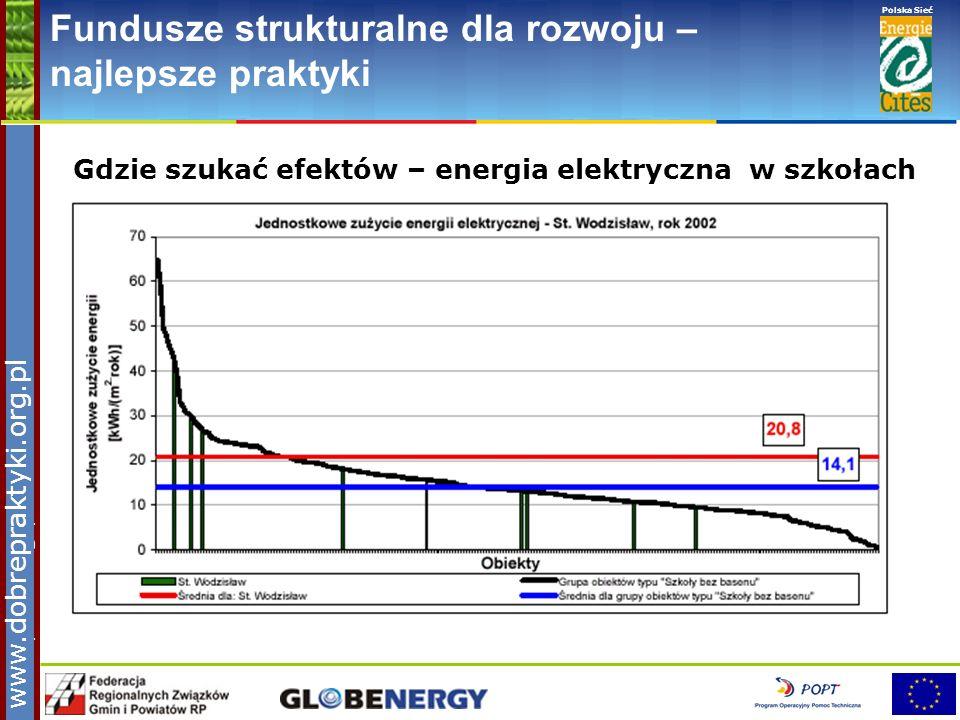 www.pnec.org.pl Polska Sieć www.dobrepraktyki.org.pl Fundusze strukturalne dla rozwoju – najlepsze praktyki Gdzie szukać efektów – energia elektryczna
