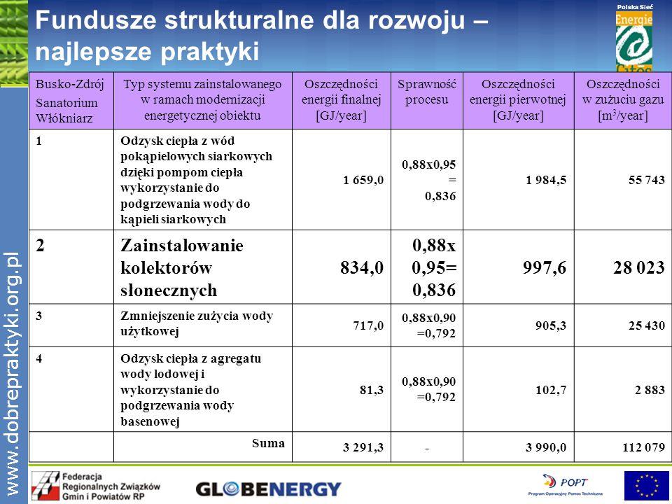 www.pnec.org.pl Polska Sieć www.dobrepraktyki.org.pl Fundusze strukturalne dla rozwoju – najlepsze praktyki Szacunkowy potencjał techniczny energii słonecznej w Polsce [wg TERES] Energia słoneczna [PJ/rok] Energia całkowita Cieplna: kolektory rozwiązania pasywne Elektryczna: fotowoltaika oświetlenie światłem dziennym 333,3 117 172 40 4,3 Szacunkowa roczna redukcja 40 mln ton CO 2