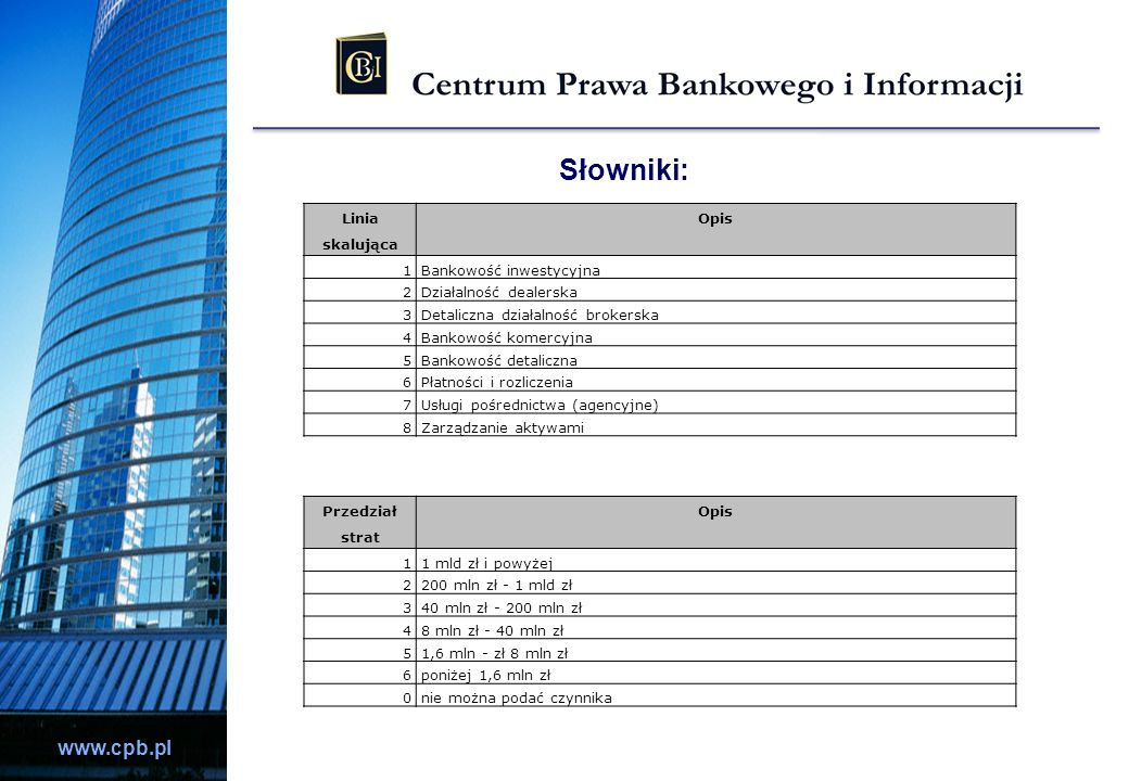 www.cpb.pl Słowniki: Linia skalująca Opis 1Bankowość inwestycyjna 2Działalność dealerska 3Detaliczna działalność brokerska 4Bankowość komercyjna 5Bank