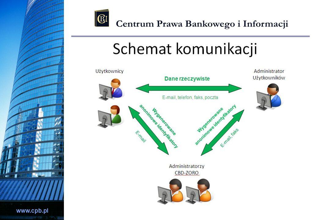 www.cpb.pl