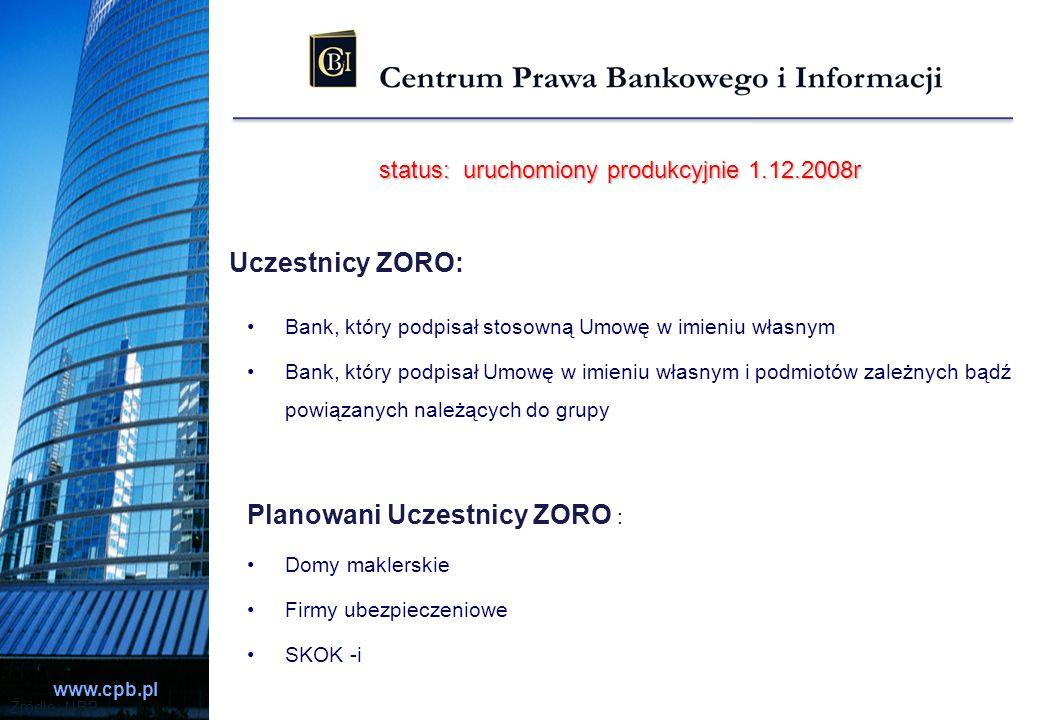 www.cpb.pl Źródło: NBP Uczestnicy ZORO: Bank, który podpisał stosowną Umowę w imieniu własnym Bank, który podpisał Umowę w imieniu własnym i podmiotów