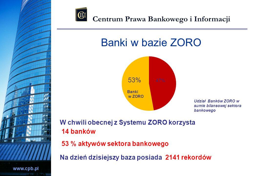 www.cpb.pl Banki w bazie ZORO W chwili obecnej z Systemu ZORO korzysta 14 banków 53 % aktywów sektora bankowego Na dzień dzisiejszy baza posiada 2141