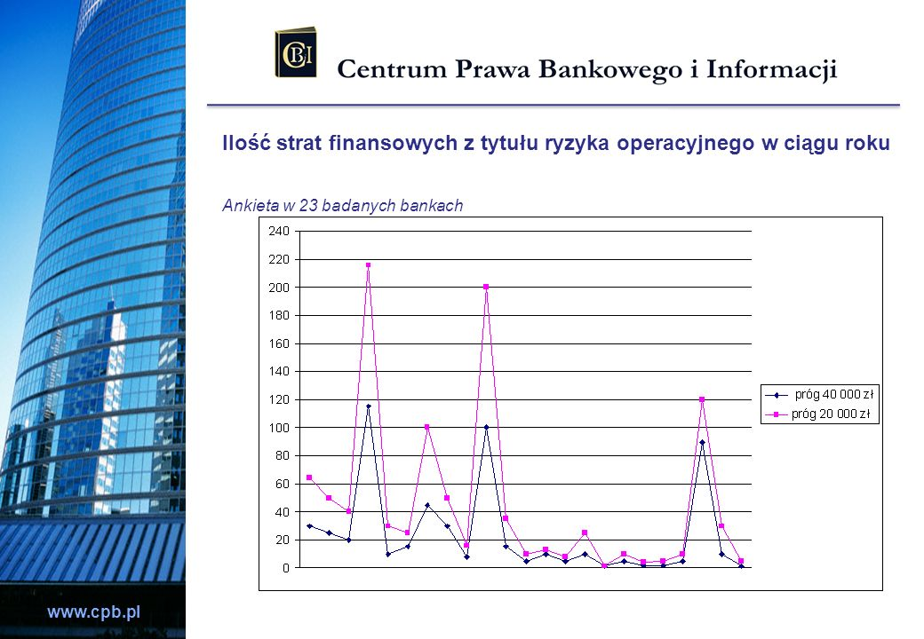 www.cpb.pl Ilość strat finansowych z tytułu ryzyka operacyjnego w ciągu roku Ankieta w 23 badanych bankach