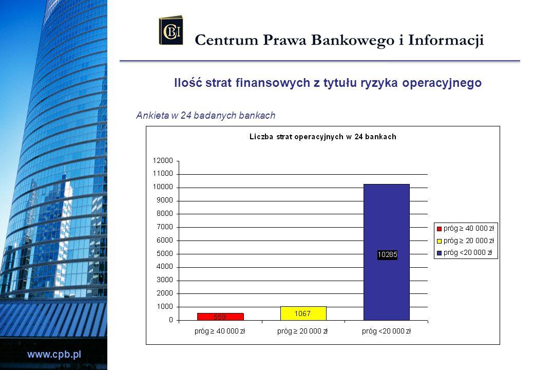 www.cpb.pl Ilość strat finansowych z tytułu ryzyka operacyjnego Ankieta w 24 badanych bankach