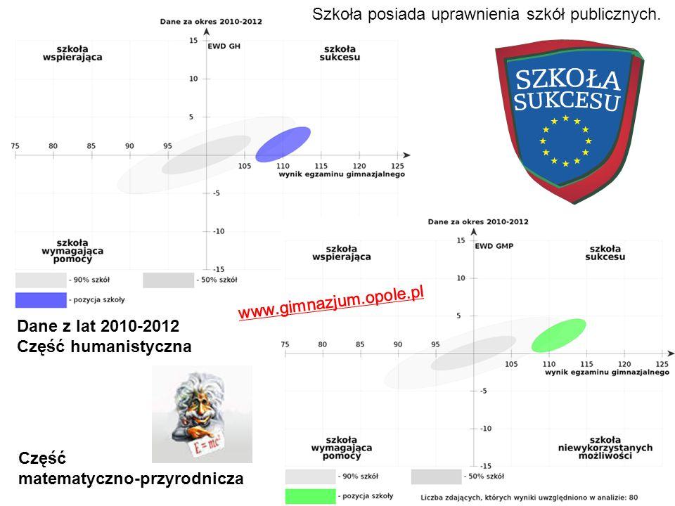 Dane z lat 2010-2012 Część humanistyczna Część matematyczno-przyrodnicza www.gimnazjum.opole.pl Szkoła posiada uprawnienia szkół publicznych.