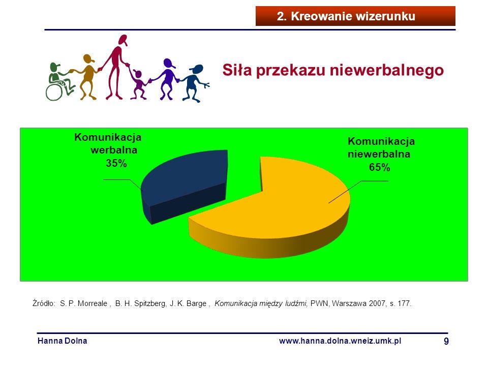 Hanna Dolnawww.hanna.dolna.wneiz.umk.pl 9 2. Kreowanie wizerunku Nastawienie Komunikacja niewerbalna 65% Komunikacja werbalna 35% Źródło: S. P. Morrea