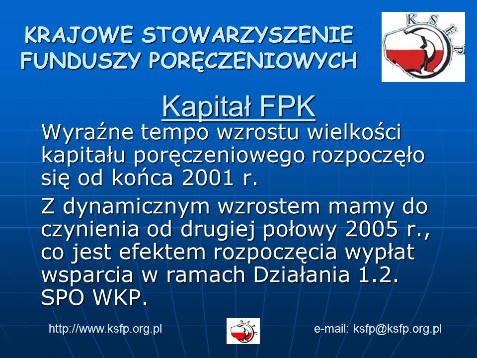 Kapitał FPK Wyraźne tempo wzrostu wielkości kapitału poręczeniowego rozpoczęło się od końca 2001 r.