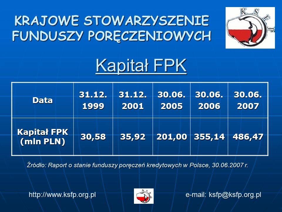 KRAJOWE STOWARZYSZENIE FUNDUSZY PORĘCZENIOWYCH Kapitał FPK http://www.ksfp.org.pl e-mail: ksfp@ksfp.org.pl Data31.12.199931.12.200130.06.200530.06.200630.06.2007 Kapitał FPK (mln PLN) 30,5835,92201,00355,14486,47 Źródło: Raport o stanie funduszy poręczeń kredytowych w Polsce, 30.06.2007 r.