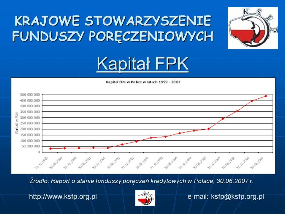 Kapitał FPK KRAJOWE STOWARZYSZENIE FUNDUSZY PORĘCZENIOWYCH http://www.ksfp.org.pl e-mail: ksfp@ksfp.org.pl Źródło: Raport o stanie funduszy poręczeń kredytowych w Polsce, 30.06.2007 r.