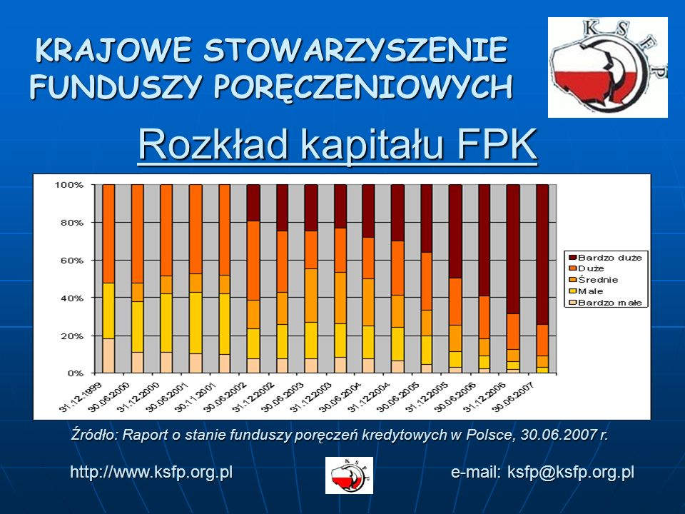 KRAJOWE STOWARZYSZENIE FUNDUSZY PORĘCZENIOWYCH Rozkład kapitału FPK http://www.ksfp.org.pl e-mail: ksfp@ksfp.org.pl Źródło: Raport o stanie funduszy poręczeń kredytowych w Polsce, 30.06.2007 r.