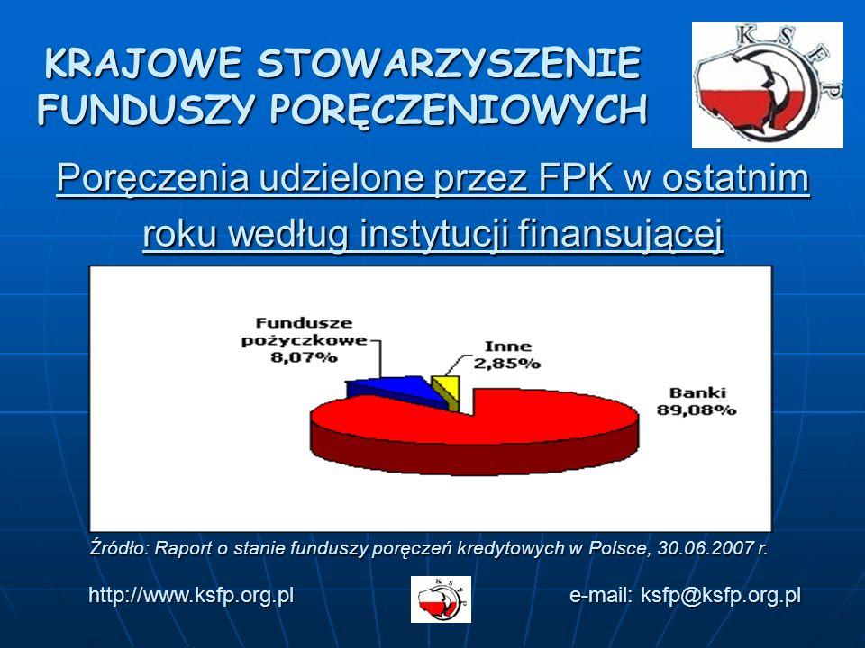 Poręczenia udzielone przez FPK w ostatnim roku według instytucji finansującej KRAJOWE STOWARZYSZENIE FUNDUSZY PORĘCZENIOWYCH http://www.ksfp.org.pl e-mail: ksfp@ksfp.org.pl Źródło: Raport o stanie funduszy poręczeń kredytowych w Polsce, 30.06.2007 r.