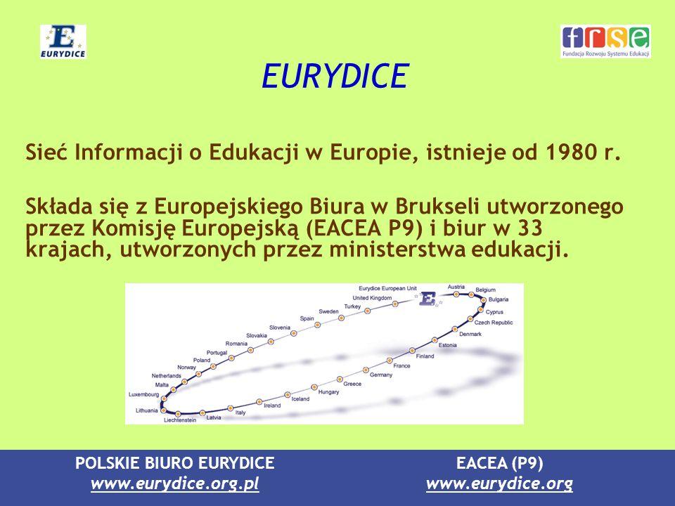 POLSKIE BIURO EURYDICE www.eurydice.org.pl EACEA (P9) www.eurydice.org Zadania EURYDICE Rozwój wymiany informacji o systemach edukacyjnych, ukazywanie ich różnorodności oraz wyszukiwanie elementów wspólnych.