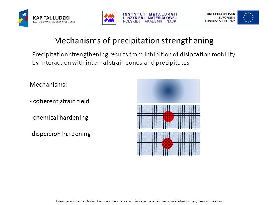 Mechanisms of precipitation strengthening Mechanisms: - coherent strain field - chemical hardening -dispersion hardening Precipitation strengthening r