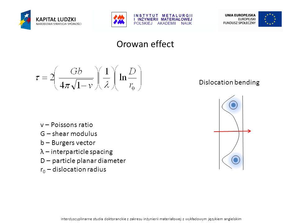 Orowan effect v – Poissons ratio G – shear modulus b – Burgers vector λ – interparticle spacing D – particle planar diameter r 0 – dislocation radius