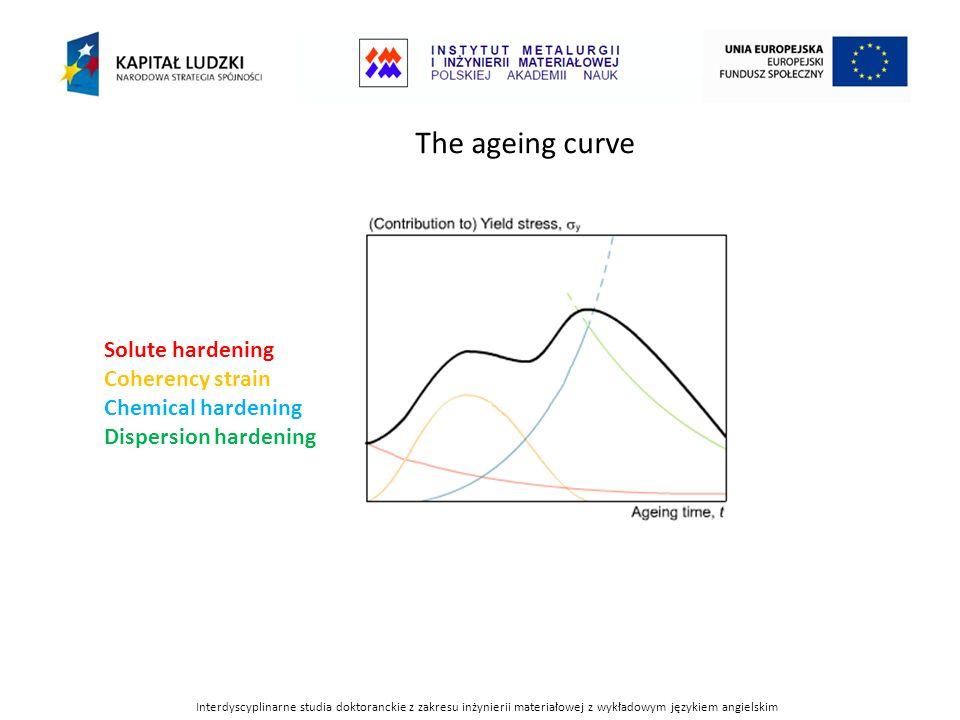The ageing curve Solute hardening Coherency strain Chemical hardening Dispersion hardening Interdyscyplinarne studia doktoranckie z zakresu inżynierii
