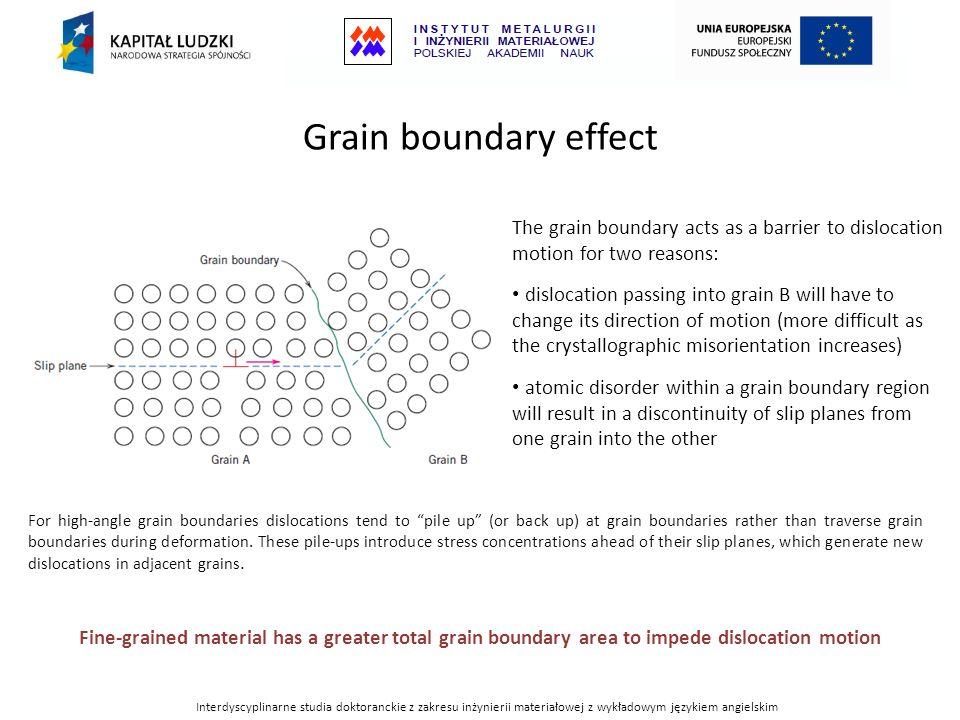Interdyscyplinarne studia doktoranckie z zakresu inżynierii materiałowej z wykładowym językiem angielskim Grain boundary effect The grain boundary act