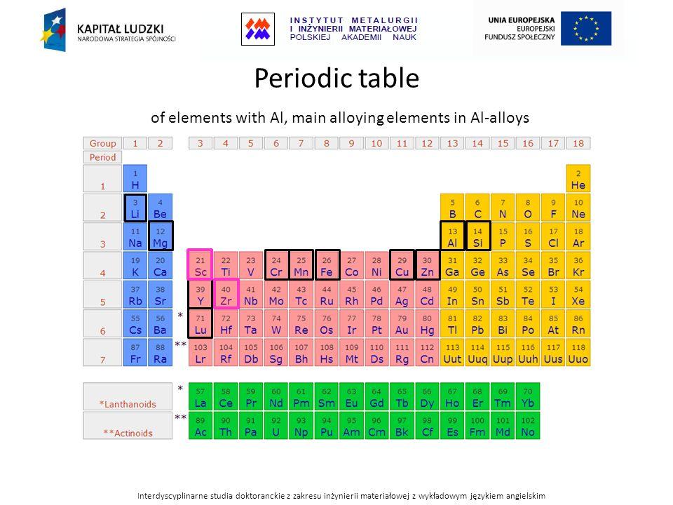 Periodic table of elements with Al, main alloying elements in Al-alloys Interdyscyplinarne studia doktoranckie z zakresu inżynierii materiałowej z wyk