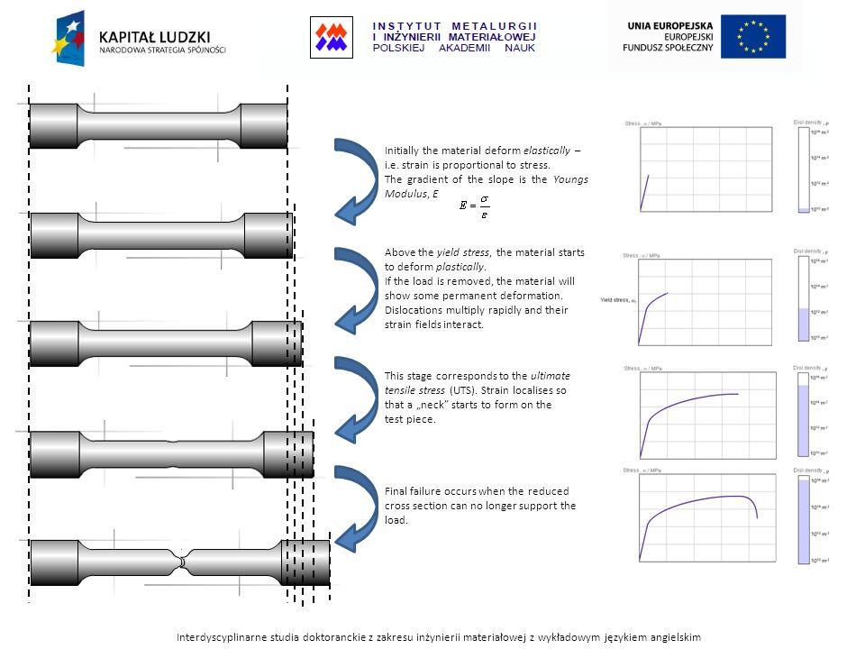 Interdyscyplinarne studia doktoranckie z zakresu inżynierii materiałowej z wykładowym językiem angielskim Initially the material deform elastically –