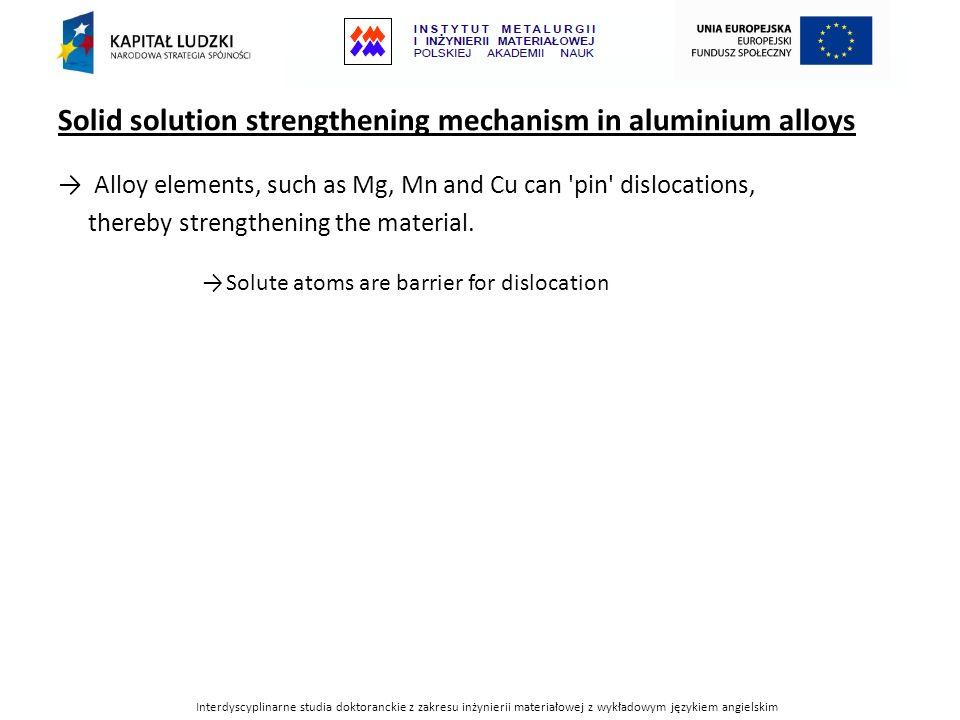 Interdyscyplinarne studia doktoranckie z zakresu inżynierii materiałowej z wykładowym językiem angielskim Solid solution strengthening mechanism in aluminium alloys Alloy elements, such as Mg, Mn and Cu can pin dislocations, thereby strengthening the material.