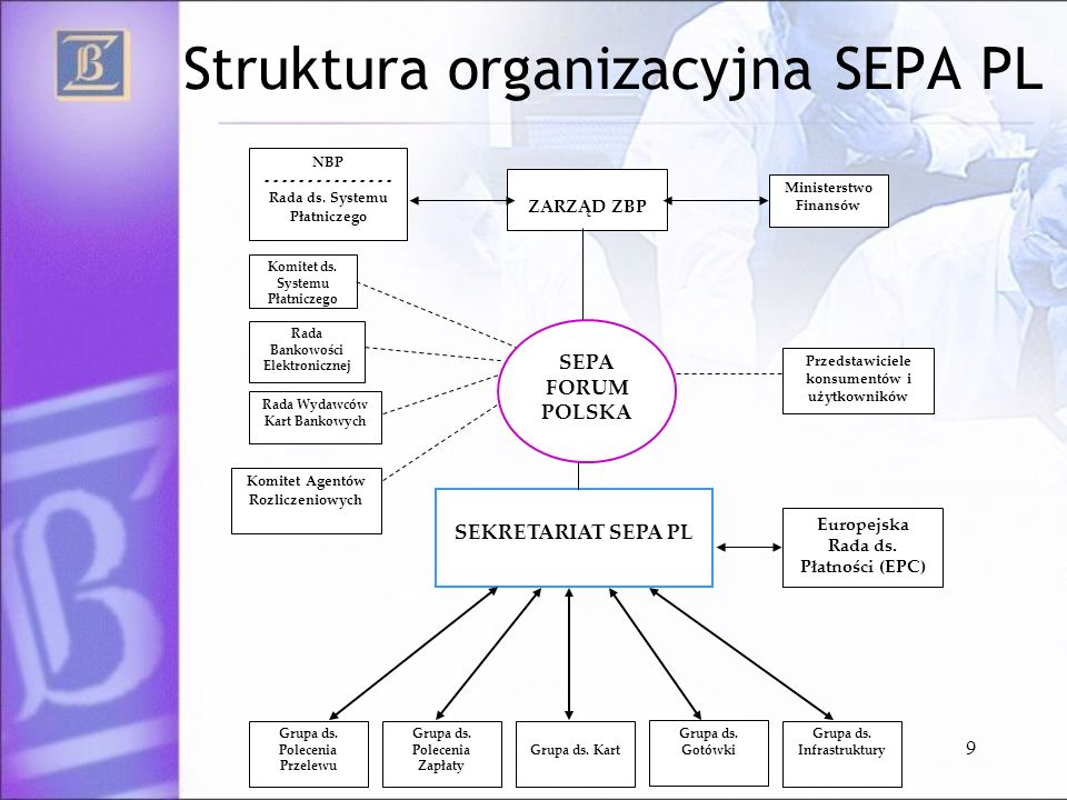 9 Struktura organizacyjna SEPA PL ZARZĄD ZBP SEKRETARIAT SEPA PL Komitet ds. Systemu Płatniczego Rada Bankowości Elektronicznej Grupa ds. Polecenia Pr
