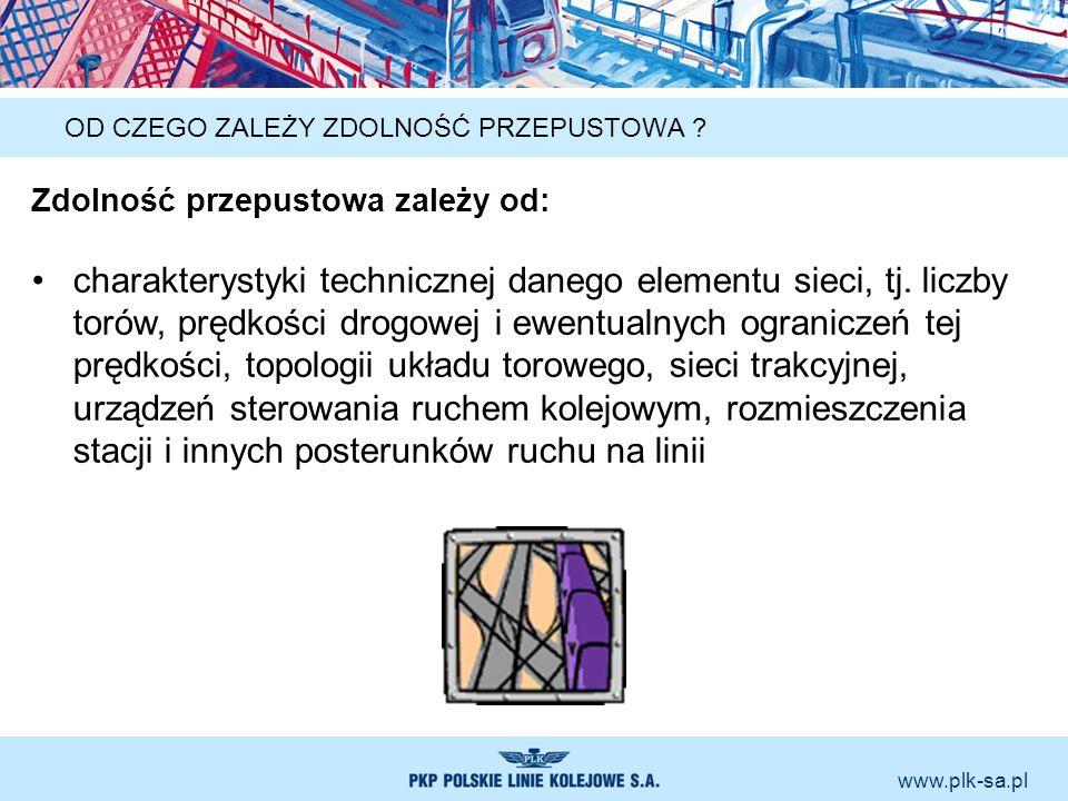 www.plk-sa.pl OD CZEGO ZALEŻY ZDOLNOŚĆ PRZEPUSTOWA ? Zdolność przepustowa zależy od: charakterystyki technicznej danego elementu sieci, tj. liczby tor