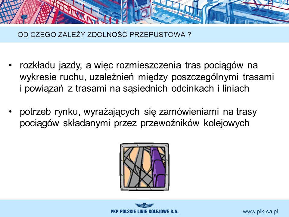 www.plk-sa.pl OD CZEGO ZALEŻY ZDOLNOŚĆ PRZEPUSTOWA ? rozkładu jazdy, a więc rozmieszczenia tras pociągów na wykresie ruchu, uzależnień między poszczeg