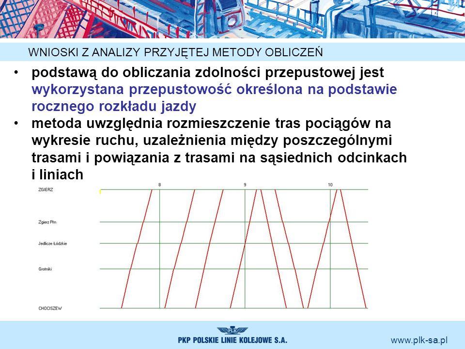 www.plk-sa.pl WNIOSKI Z ANALIZY PRZYJĘTEJ METODY OBLICZEŃ podstawą do obliczania zdolności przepustowej jest wykorzystana przepustowość określona na p