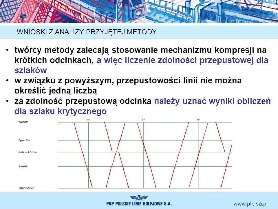 www.plk-sa.pl WNIOSKI Z ANALIZY PRZYJĘTEJ METODY twórcy metody zalecają stosowanie mechanizmu kompresji na krótkich odcinkach, a więc liczenie zdolnoś