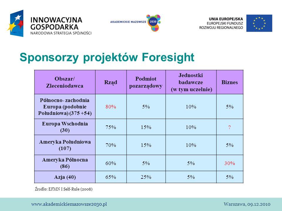 www.akademickiemazowsze2030.plWarszawa, 09.12.2010 Sponsorzy projektów Foresight Obszar/ Zleceniodawca Rząd Podmiot pozarządowy Jednostki badawcze (w