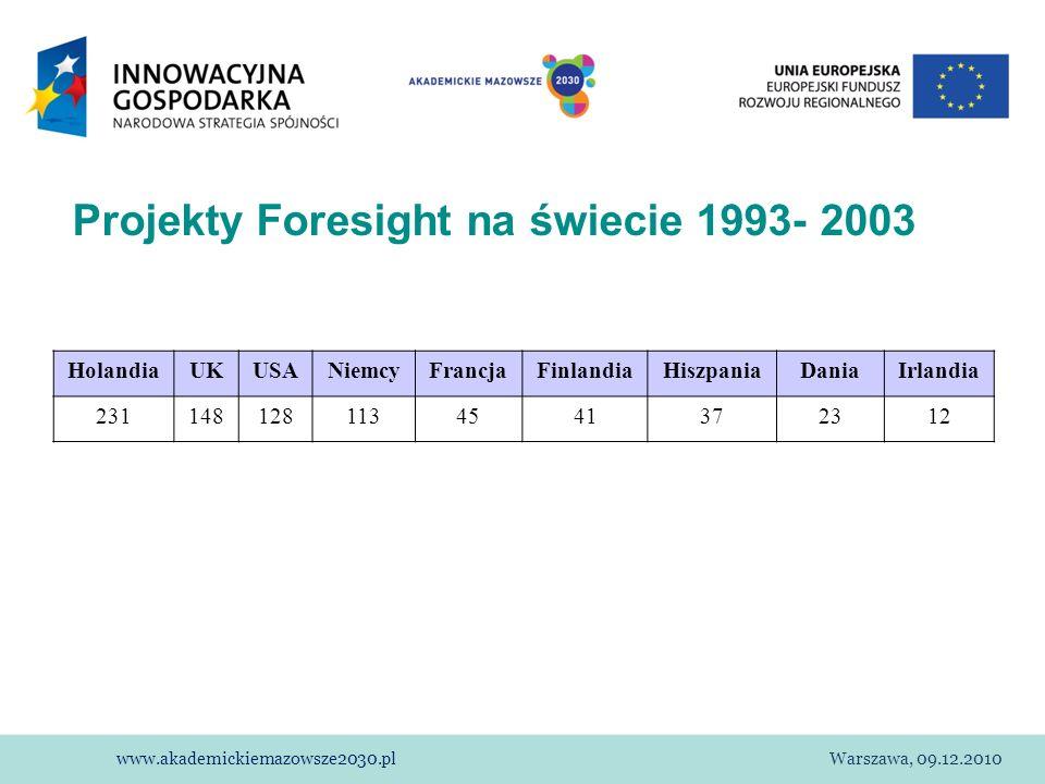 www.akademickiemazowsze2030.plWarszawa, 09.12.2010 Projekty Foresight na świecie 1993- 2003 HolandiaUKUSANiemcyFrancjaFinlandiaHiszpaniaDaniaIrlandia