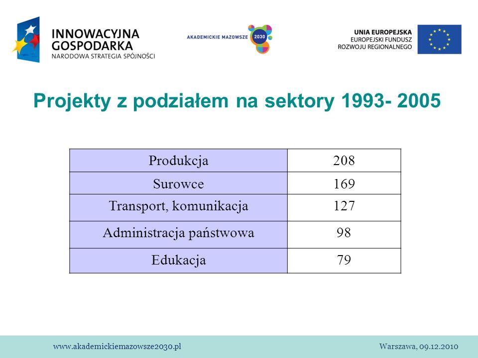 www.akademickiemazowsze2030.plWarszawa, 09.12.2010 Projekty z podziałem na sektory 1993- 2005 Produkcja208 Surowce169 Transport, komunikacja127 Admini