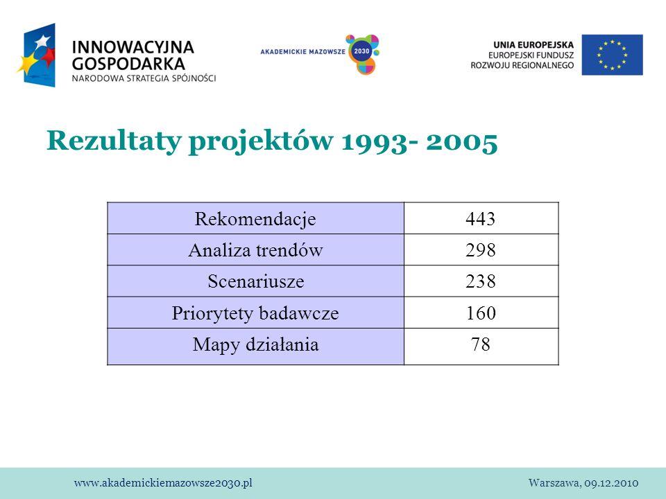 www.akademickiemazowsze2030.plWarszawa, 09.12.2010 Rezultaty projektów 1993- 2005 Rekomendacje443 Analiza trendów298 Scenariusze238 Priorytety badawcz