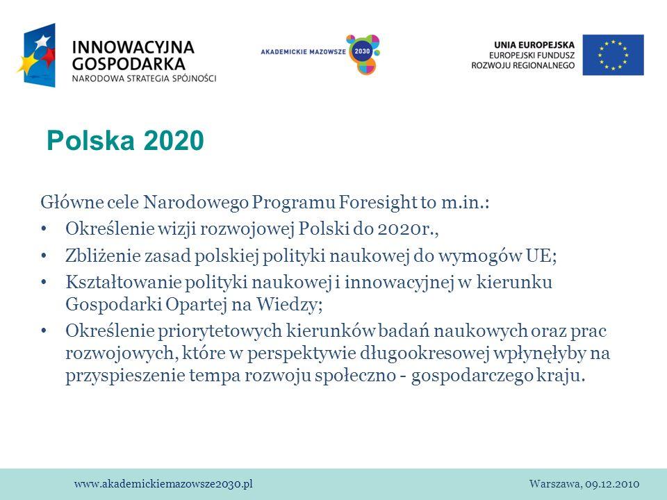 www.akademickiemazowsze2030.plWarszawa, 09.12.2010 Polska 2020 Główne cele Narodowego Programu Foresight to m.in.: Określenie wizji rozwojowej Polski