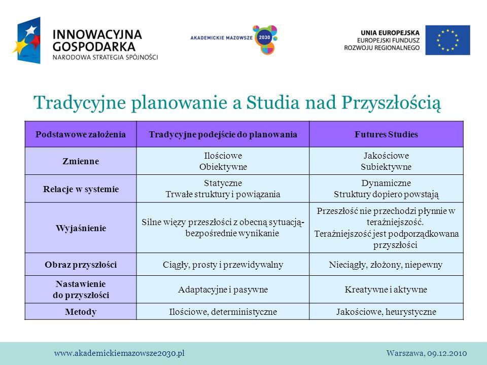 www.akademickiemazowsze2030.plWarszawa, 09.12.2010 Tradycyjne planowanie a Studia nad Przyszłością Podstawowe założeniaTradycyjne podejście do planowa