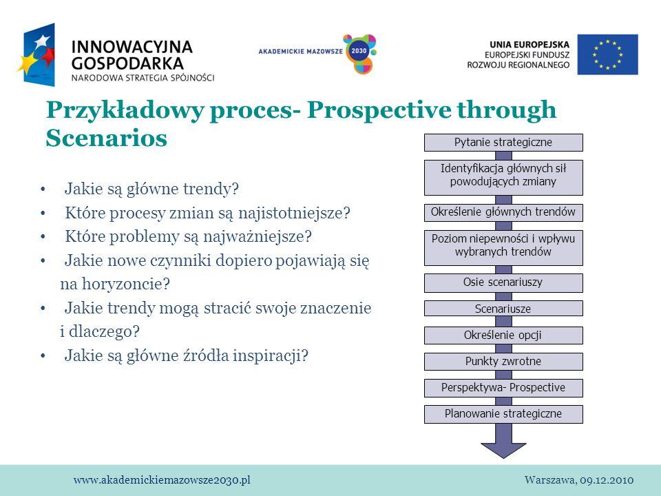 www.akademickiemazowsze2030.plWarszawa, 09.12.2010 Przykładowy proces- Prospective through Scenarios Jakie są główne trendy? Które procesy zmian są na