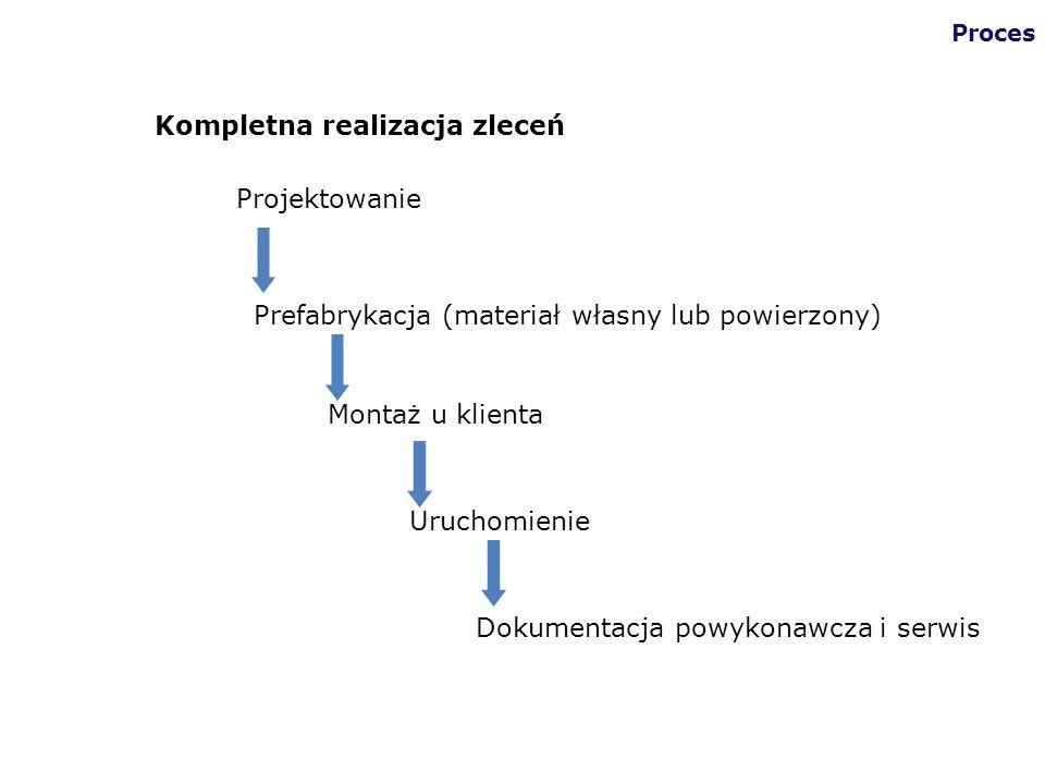Projektowanie Prefabrykacja (materiał własny lub powierzony) Montaż u klienta Uruchomienie Dokumentacja powykonawcza i serwis Kompletna realizacja zle